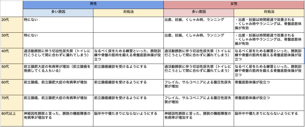 【尿ラボ】年齢・男女別尿漏れ表