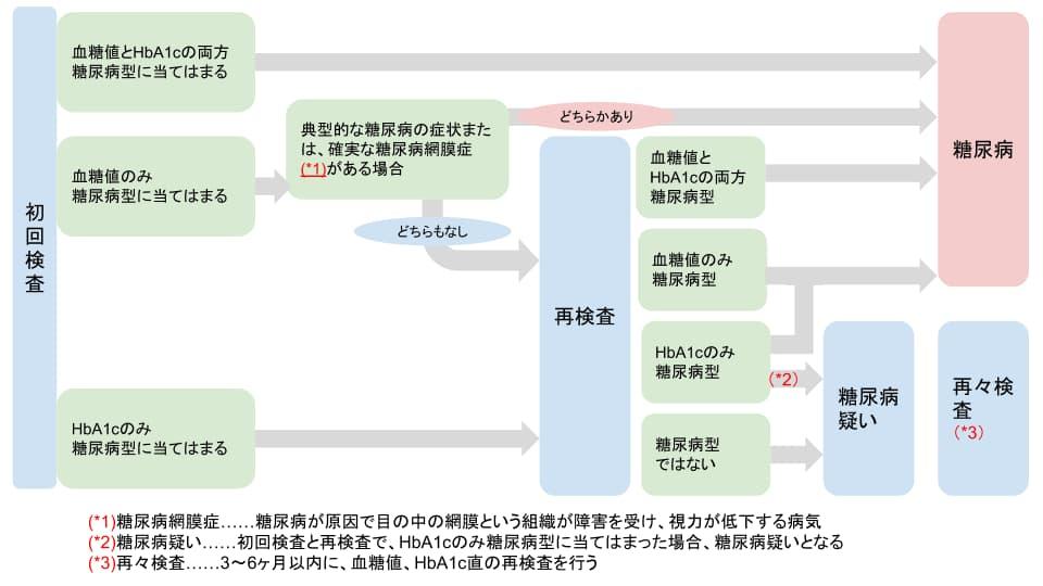 【尿ラボ】糖尿病診断フロー