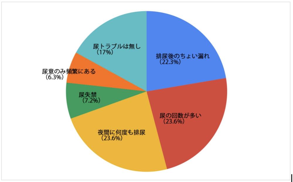 【尿ラボ】アンケート結果グラフ